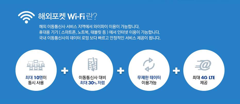 해외포켓 Wi-Fi란? 해외 이동통신사 서비스 지역에서 와이파이 이용이 가능합니다. 휴대용 기기(스마트폰,노트북,태블릿 등) 에서 인터넷 이용이 가능합니다. 국내 이동통신사의 데이터 로밍 보다 빠르고 안정적인 서비스 제공이 됩니다.(최대10명 동시사용+이통통신사 대비 최대 30%저렴+무제한 데이터 이용가능+최대 4G LTE 제공)