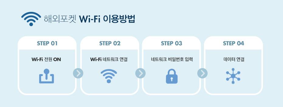 해외포켓 Wi-Fi 이용방법, step1 Wi-Fi 전원 on, step2 Wi-Fi 네트워크 연결, step3 네트워크 비밀번호 입력, + step4 데이터 연결